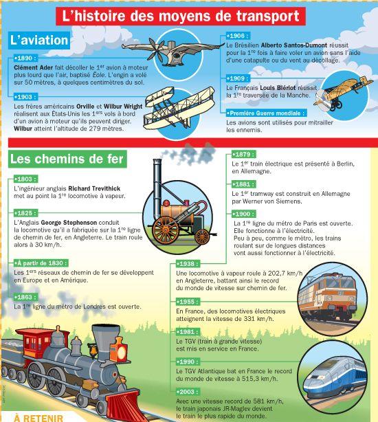 Fiche exposés : L'histoire des moyens de transport (1)