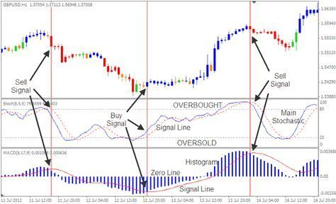 Forex Cash Stochastic And Macd Goldinvesting Forex Currency
