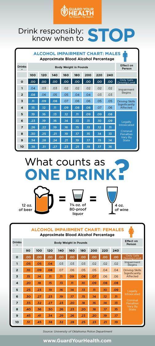 How Much Alcohol Do You Drink Thewatershed Niaaanews