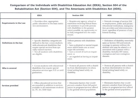 Americans With Disabilities Act Essays (Examples)