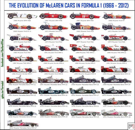 Evolution Of McLaren F1 Cars