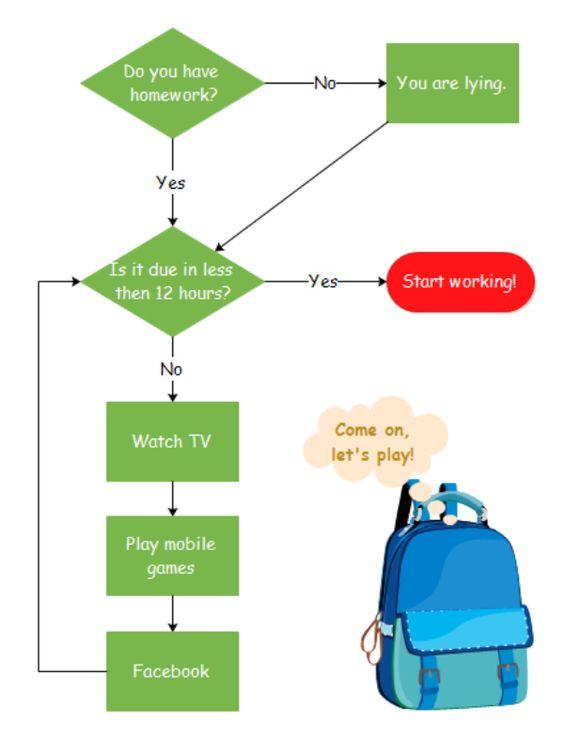 Homework Flowchart Template Flowchart Pinterest Flowchart - flowchart examples for kids