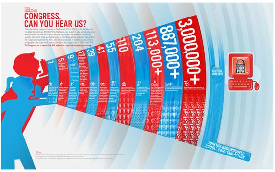 Millions sign Google's anti-SOPA petition