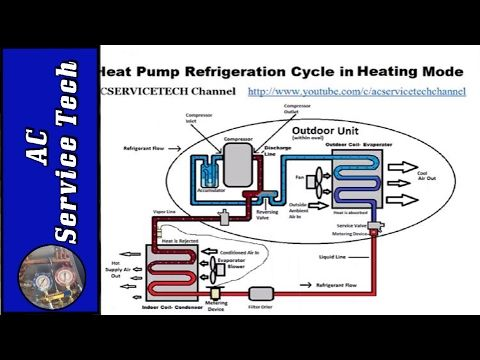 Hvac Superheat And Subcooling Explained Understand The Concepts