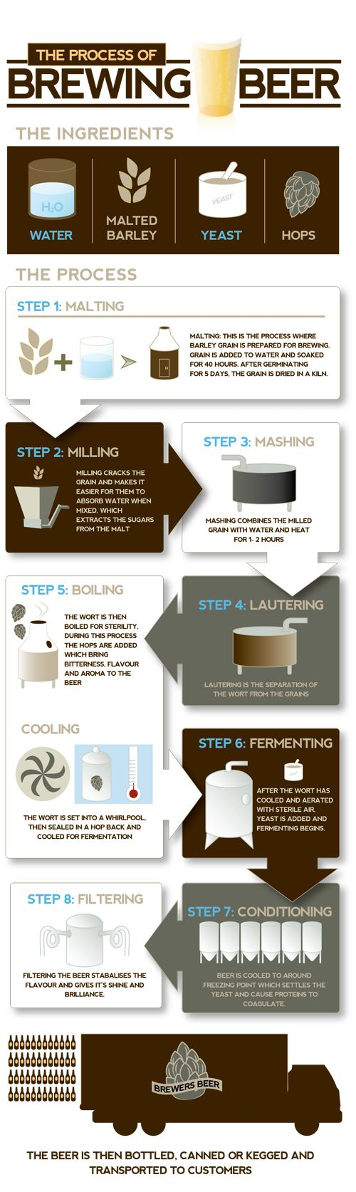Beer brewing process infographic. I do exactly this, except I buy grains that are already malted and I never filter my beer.