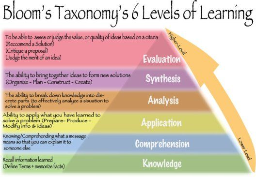 From Bloom to Marzano – a new taxonomy of educational objectives for PLT?