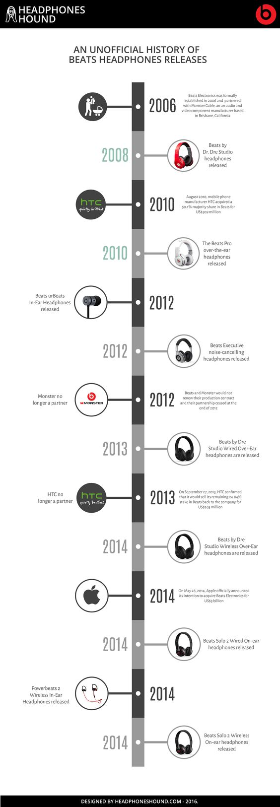In this Infographical post we take a look at the history of Beats Electronics' headphones releases since the company's formation back in 2006. For best viewing of this infographic, you can download the Headphones Hound Unofficial Infographic PDF of The History of Beats Headphones at headphoneshound.com