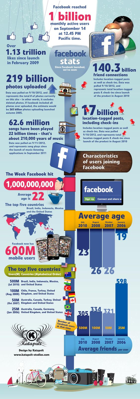 Los 1.000.000.000 de usuarios de FaceBook #infografia #infographic #socialmedia
