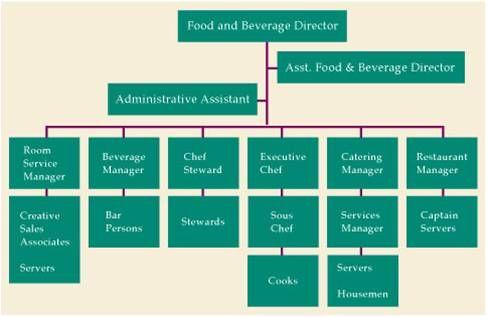 List Positions For Restaurants