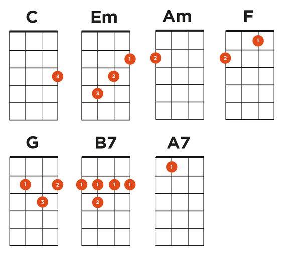 Ukulele ukulele chords that go together : Pinterest • The world's catalog of ideas
