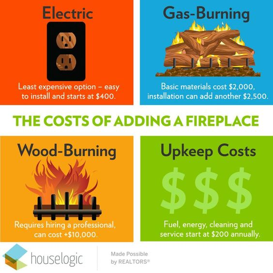 How Much Does It Cost To Build A Fireplace Gas Fireplace Cost Gas Fireplace Gas Fireplace Insert