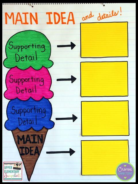 Using A Main Idea Graphic Organizer Across Subject Areas Main Idea Graphic Organizer Main Idea Anchor Chart Reading Anchor Charts