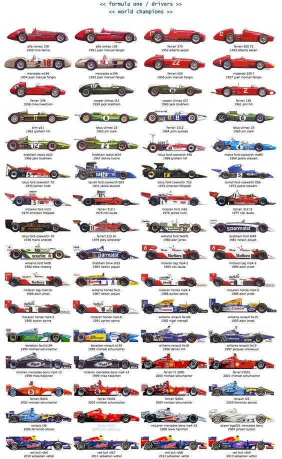 Graphic of Formula 1 Championship Winning Cars/Drivers 1950-2013  #RePin by AT Social Media Marketing - Pinterest Marketing Specialists ATSocialMedia.co.uk