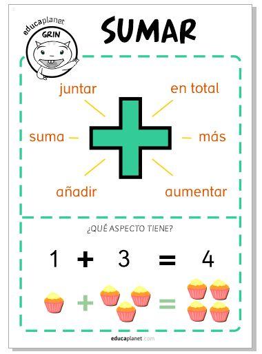 Un resumen en poster para cuando se enseña y aprende la suma. Un material complementario perfecto para la app KELY: sumar y restar.