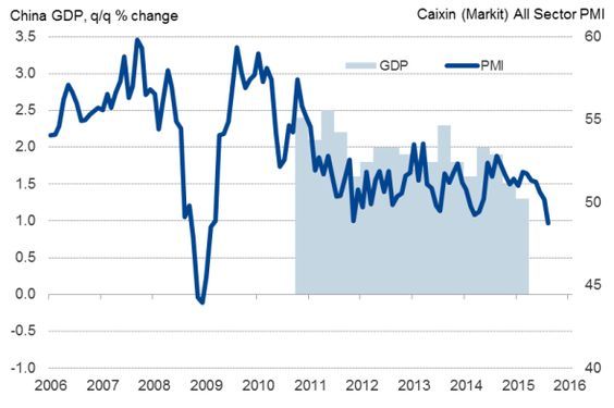 PMI surveys signal steepest economic downturn for 6½ years.(September 3rd 2015)