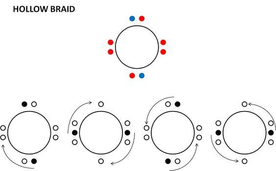 hollow braid