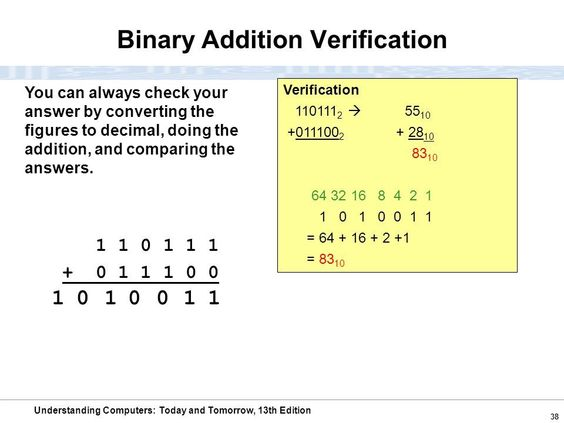 Pin By Thara Agudo On Binary Code Binary Code Understanding Coding Binary division worksheet with answers
