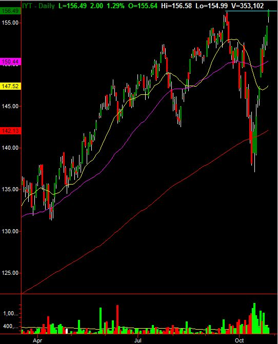 Djia Quote Prepossessing The 25 Best Dow Jones Chart Today Ideas On Pinterest  Djia Chart