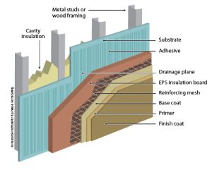 Eifs illustration architectural details pinterest for Exterior insulation and finish system