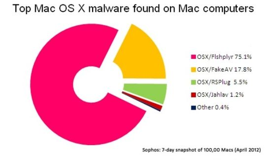 In a challenge to the prevailing belief that Apple computers are immune to the sort of cyberattacks that plague WIndows-based machines, research firm Sophos has released a study claiming that one in five Macs have malware.