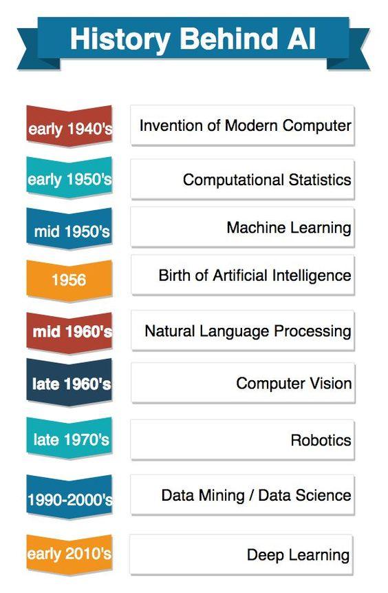 History Behind Artificial Intelligence 581ab453126f6b3545b8a63a573fb3aa