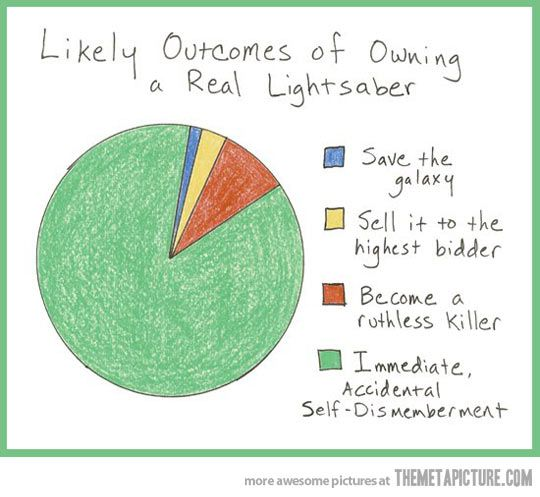 Likely immediate outcomes of owning a lightsaber...could also be done for literature as a prediction lesson (ex: Likely outcome of Romeo and Juliet secretly getting married, Likely outcome of Lenny breaking Curly's hand, etc)