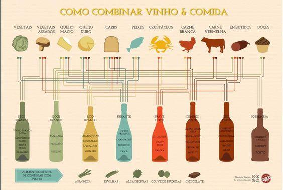 como combinar vinho & comida: