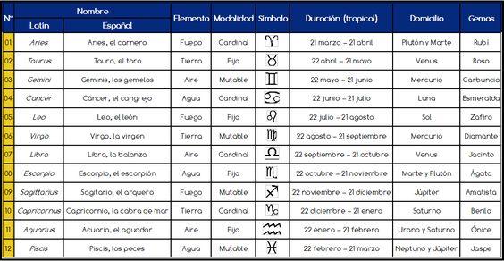 Tabla del Zodiaco