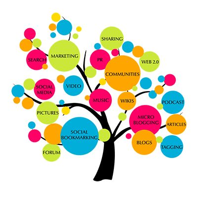Our work begins just in the wake of comprehension your business and your existing brand and crowd.