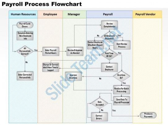 Payroll Cycle Flowchart Flowchart In Word Flow Chart Template Flow Chart Process Flow Chart Template