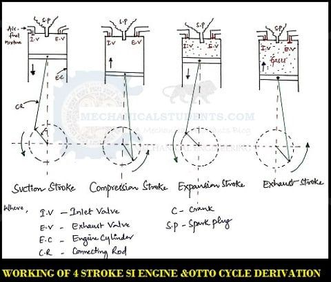 Si Engine Working Of 4 Stroke Si Engine Otto Cycle Derivation P V T S Diagram Engine Working Engineering Cycle
