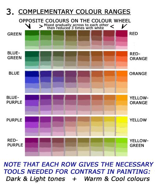 Complimentary Colors Charts And Paint On Pinterest