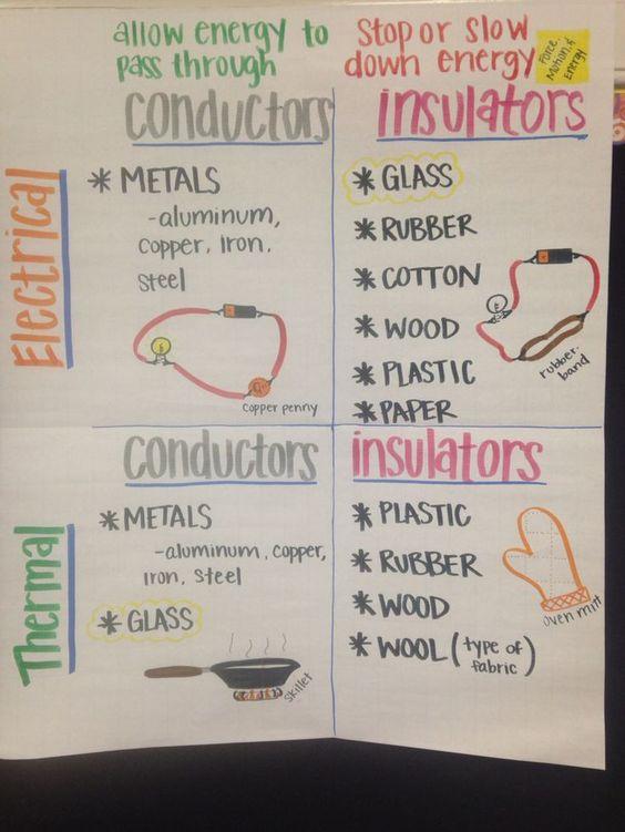 Conductors/Insulators anchor chart: