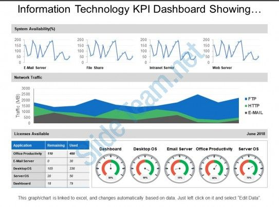 Information Technology Kpi Dashboard Showing Network Traffic System Availability Slide01 Kpi Dashboard Powerpoint Presentation Slides Information Technology