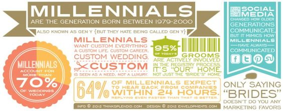 Mellennials  www.thinksplendid.com
