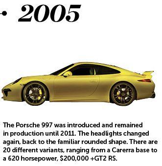 2005 Porsche 997 model