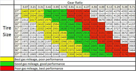 Gear Ratio Tire Size Chart      Tired