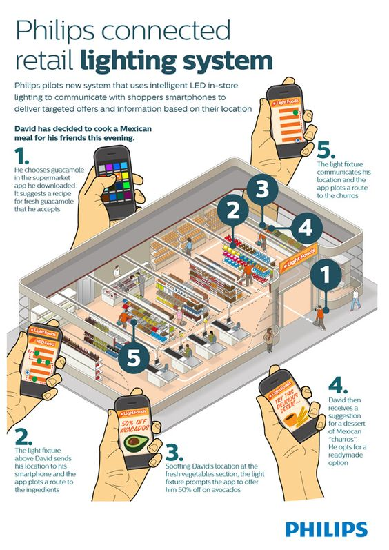Philips is working on a retail-lighting-system that tells customers with smartphones the most efficient route through the supermarket while delivering targeted, location-based offers. #Retail