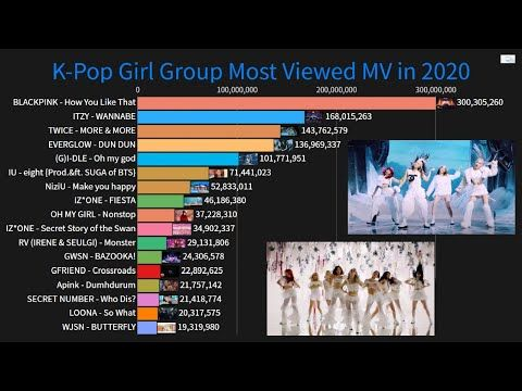 K Pop Girl Group Solo Female Artists Most Viewed Music Videos In 2020 So Far January July Youtube Music Videos Girl Group Female Artists