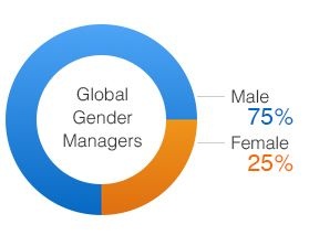 Amazon weltweit: 63% der Mitarbeiter sind Männer - http://www.onlinemarktplatz.de/54419/amazon-weltweit-63-der-mitarbeiter-sind-maenner/