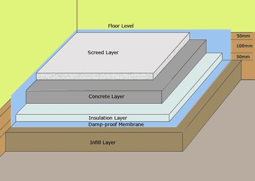 Pin On Ideas For The House, How To Lay Flooring On Concrete Slab