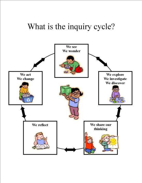 Yet another take on the Inquiry cycle - This one very focused on younger students.