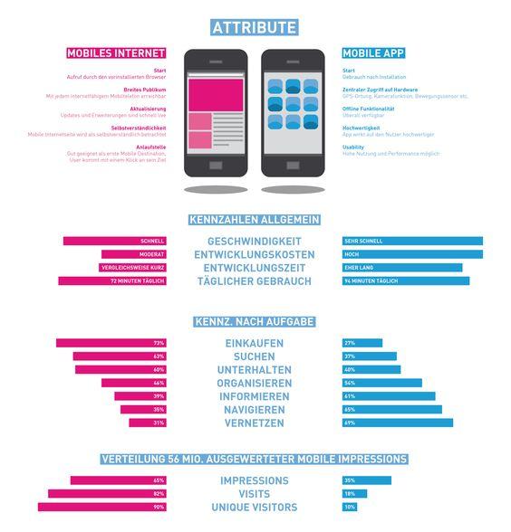 Mobiles Internet vs. Mobile App [Infografik]
