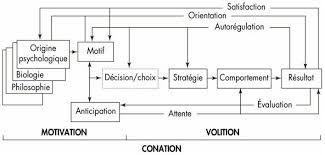 Psychologie de la motivation 58aabade8f057bf1bca9282919975e7e