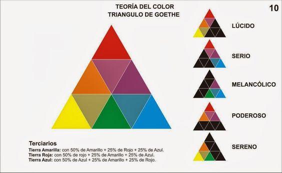 Triangulo de Goethe