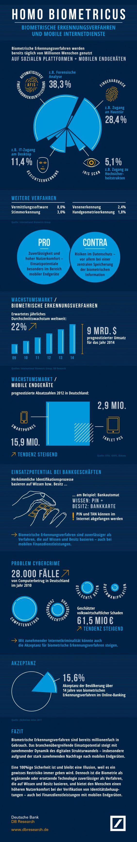 Biometrie und mobile Internetdienste – Infografik » Der Bank-Blog