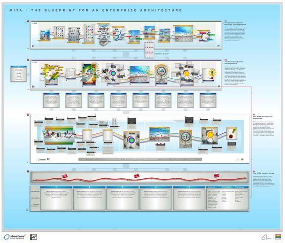 Архитектура on Pinterest - new blueprint architecture enterprise