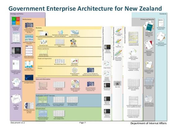 Enterprise architecture internal affairs and presentation for Architecture of e governance