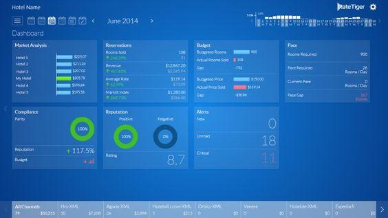 eRevMax lanza Analytics y Plataforma de rendimiento para Benchmarking de Hoteles