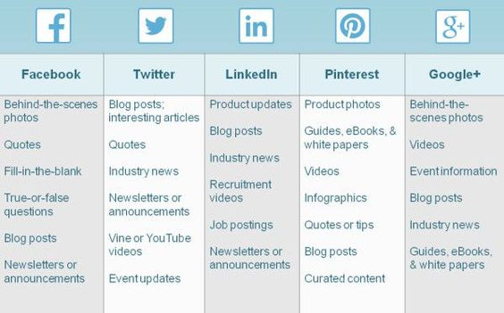 A great article on social media. How often should you post. You might need new ideas for posts for the different social media.